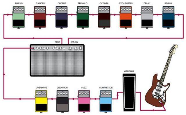 Cadena+de+efectos-+cómo+ordenar+los+pedales+de+la+guitarra.jpg