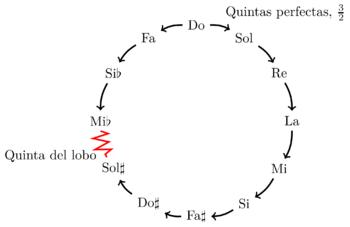 Circulo-quintas.png