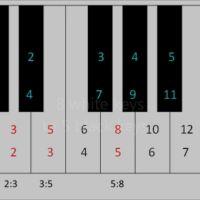 Fibonacci en la música